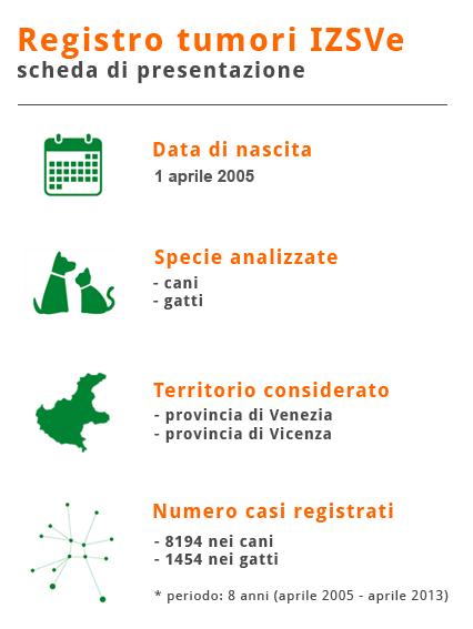 Registro tumori cani e gatti in Veneto - IZSVe