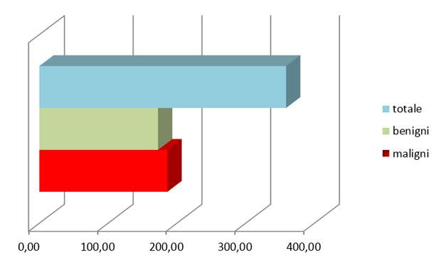 Fig. 1. Tassi di incidenza delle neoplasie per 100.000 cani (periodo 2005-2013)