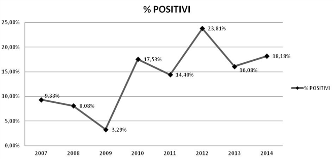 Leptospirosi: % positivi nei campioni esaminati dall'IZSVe