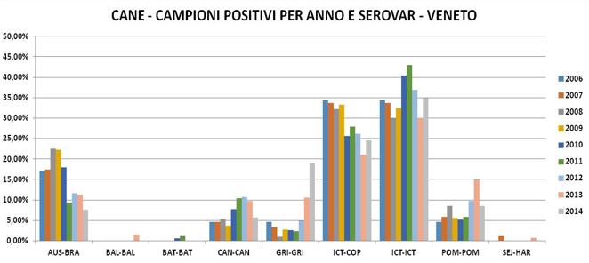 Leptospirosi: positivi per anno e sierovariante nei campioni esaminati dall'IZSVe